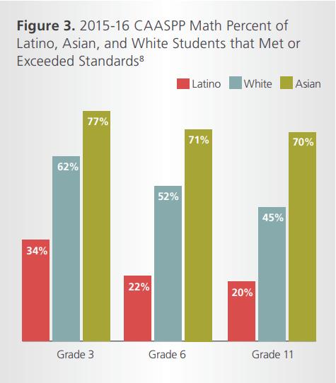 Latino CAASPP results