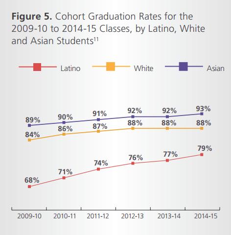 Latino graduation rate